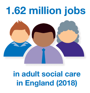 There were 1.62 million jobs in adult social care in England in 2018 - Skills for Care