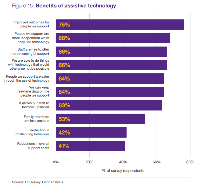 benefits of assistive technologies