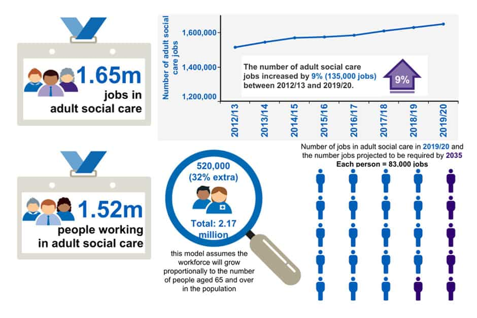 Skills for Care social care workforce 2020 data overview