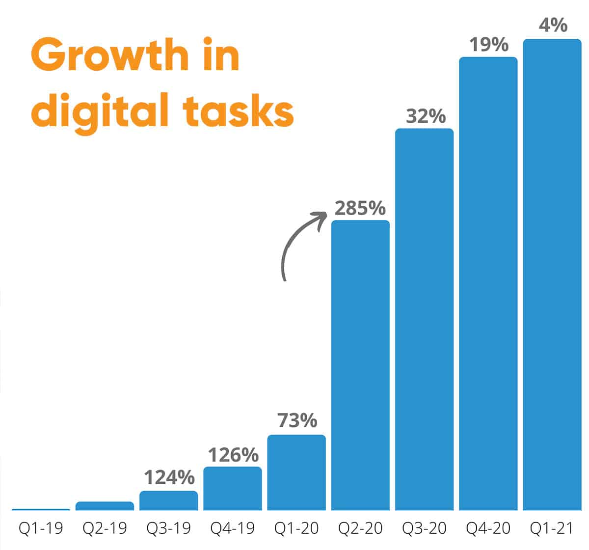 Unique IQ's research found high growth in digital task usage amongst home carers during the pandemic