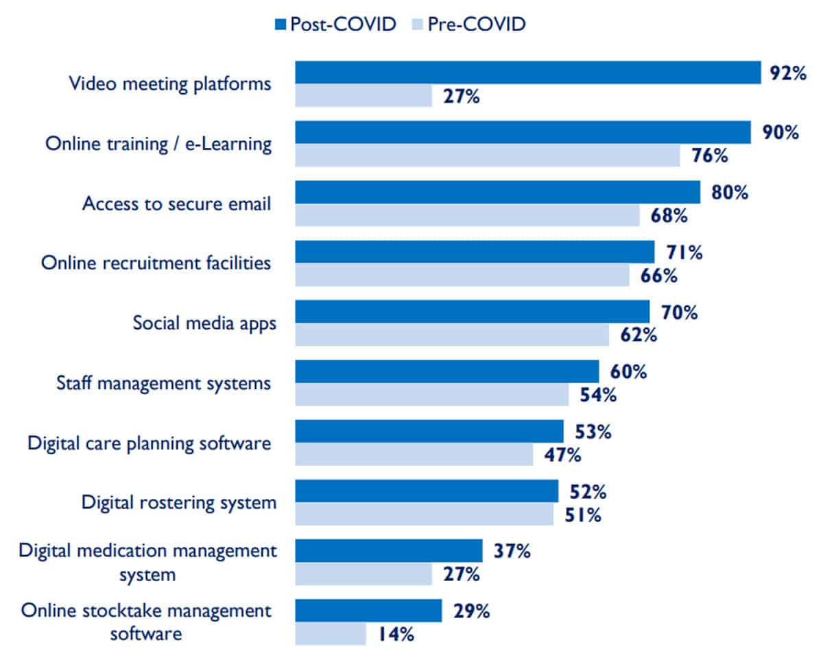 Types of software used by social care providers - research from Digital Social Care